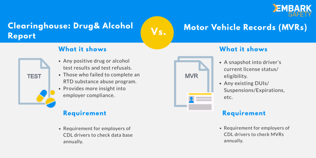 Clearinghouse vs. MVRs